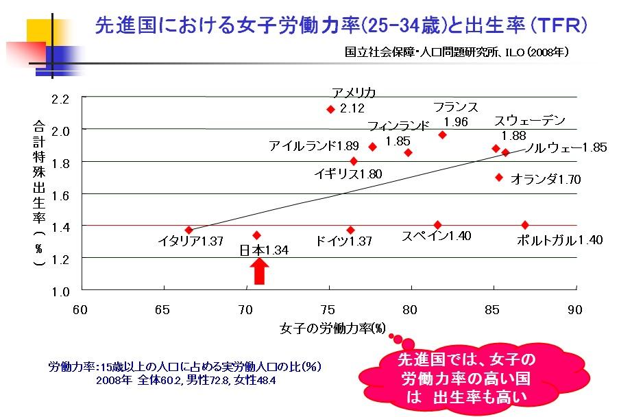 女性の労働力率と出生率