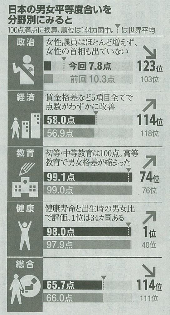 男女平等指数