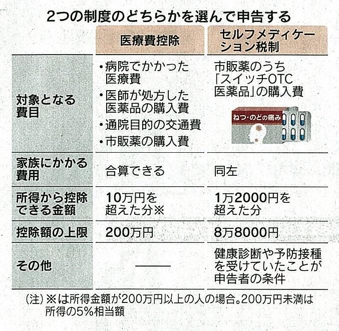 ケーション 税制 メディ セルフ